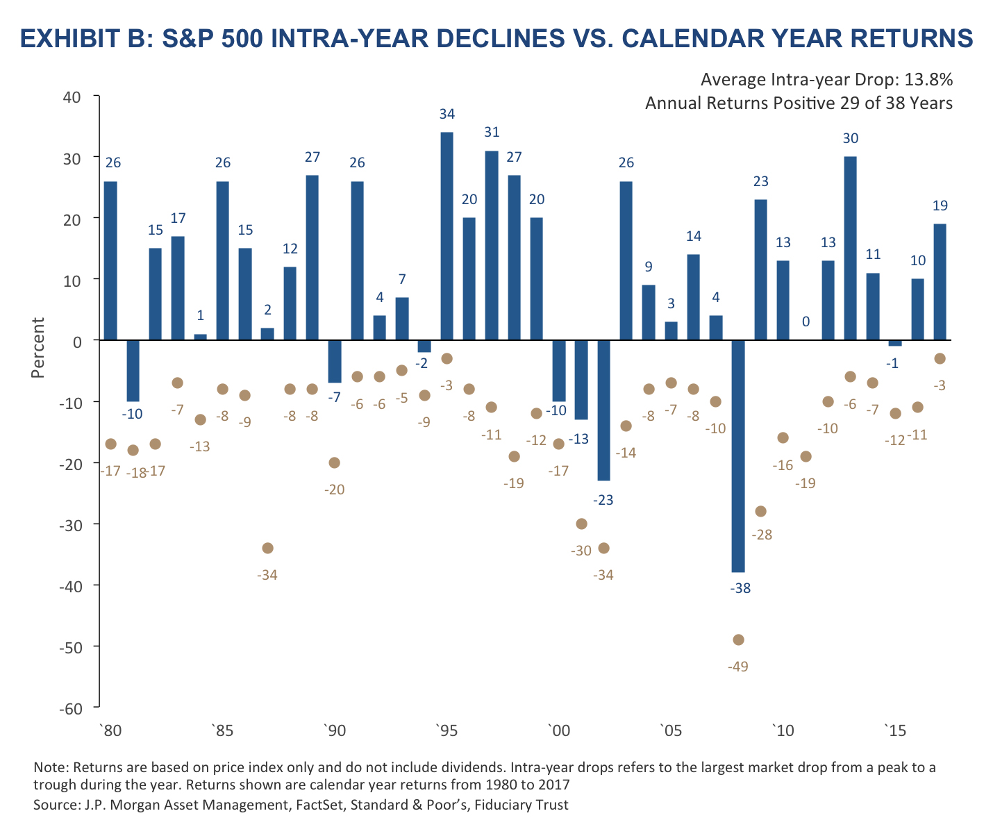 Calendar Year Returns : Confronting volatility with a long term mindset