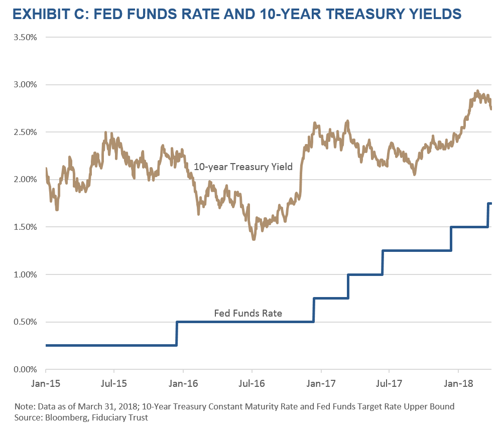 10-Year Treasury and Fed Funds Yields
