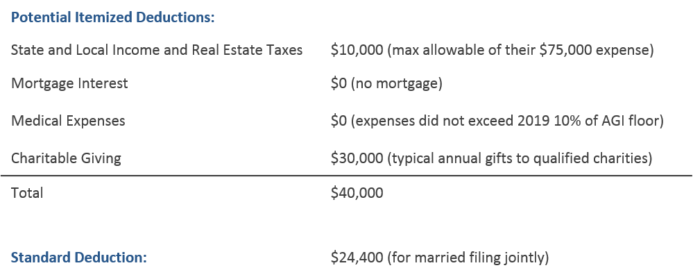 Example: Table Comparing Itemized and Standard Deductions
