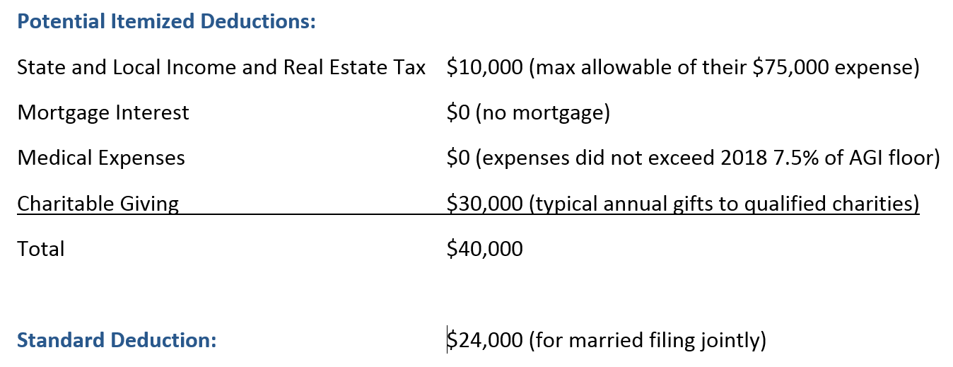 ... the charitable gift bunching technique: Comparison of itemized and standard deductions