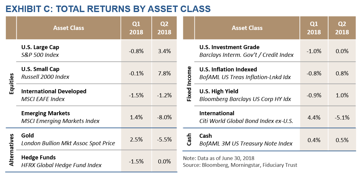 Total Returns By Asset Class Table