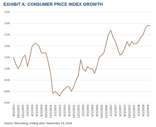 Exhibit A - Consumer Price Index Growth