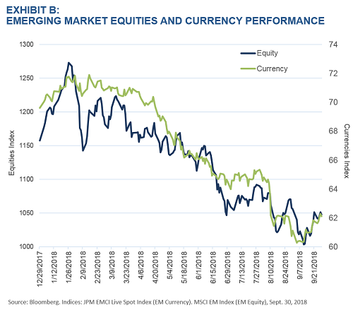 Exhibit B - Emerging Markets Performance