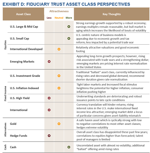 Exhibit D - Fiduciary Trust Asset Class Perspectives
