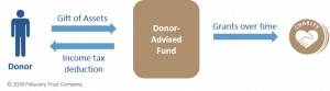Donor-Advised Fund Flow Chart