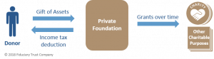 Private Foundation Flow Chart