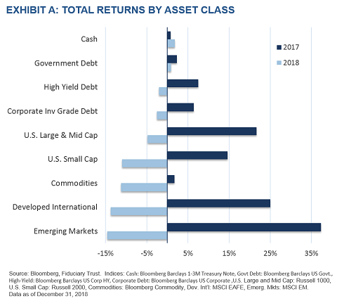 Total Returns By Asset Class 2018 vs 2017