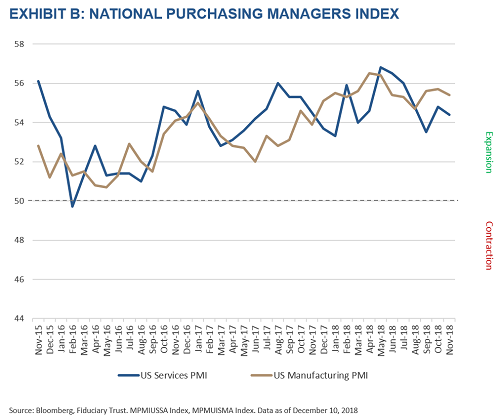 Purchasing Managers Index Chart
