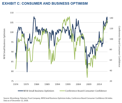 Consumer and Business Optimism Chart