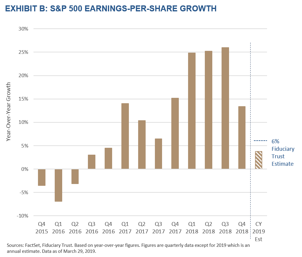 Exhibit B - S&P 500 Earnings per Share Growth Rate