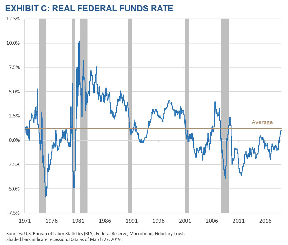 Exhibit C - Real Federal Funds Rate