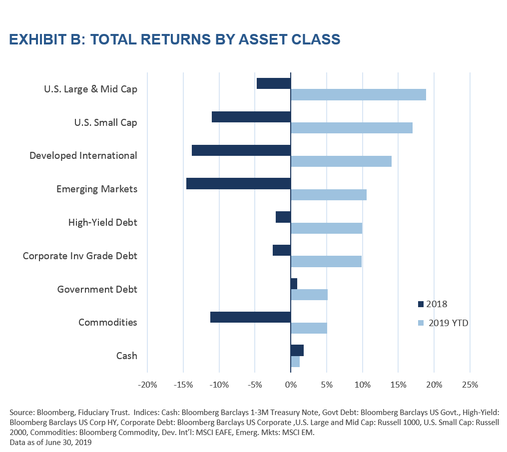 Exhibit B: Total Returns by Asset Cllass