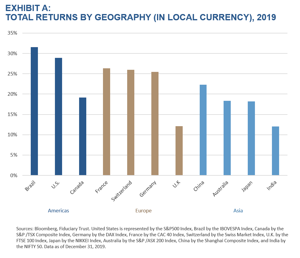 Exhibit A - Total Returns by Geography, 2019