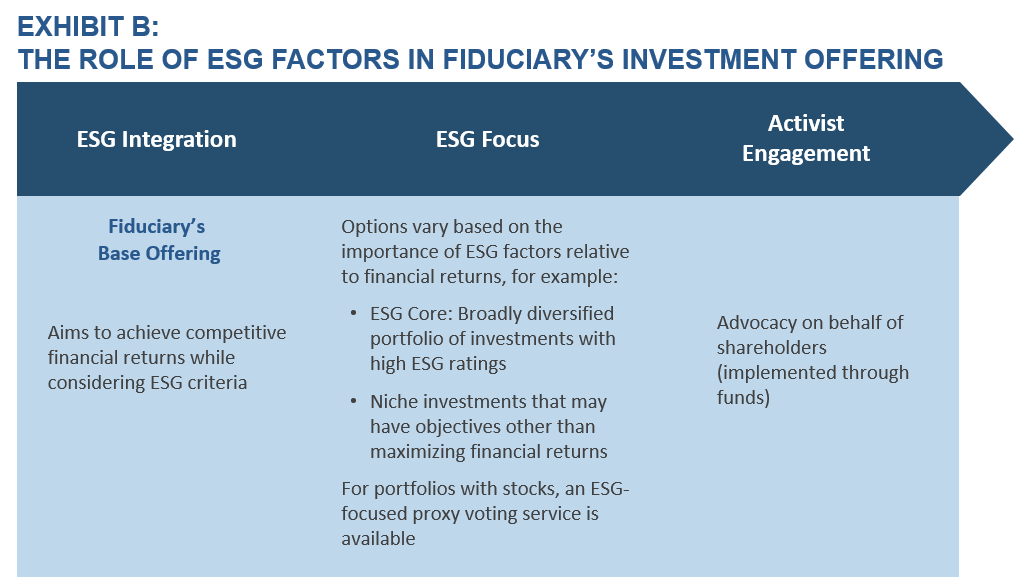 Exhibit B: The Role of ESG Investing at Fiduciary Trust