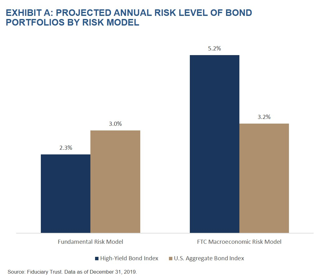 Exhibit A- Projected Annual Risk Level of Bond Portfolios by Risk Model