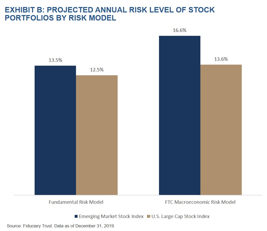 Exhibit B- Prohected Annual Risk Level of Stock Portfolios by Risk Model