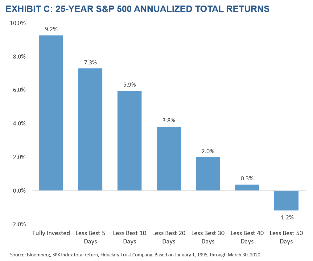 Exhibit C: 25-Year SP500 Total Annualized Returns