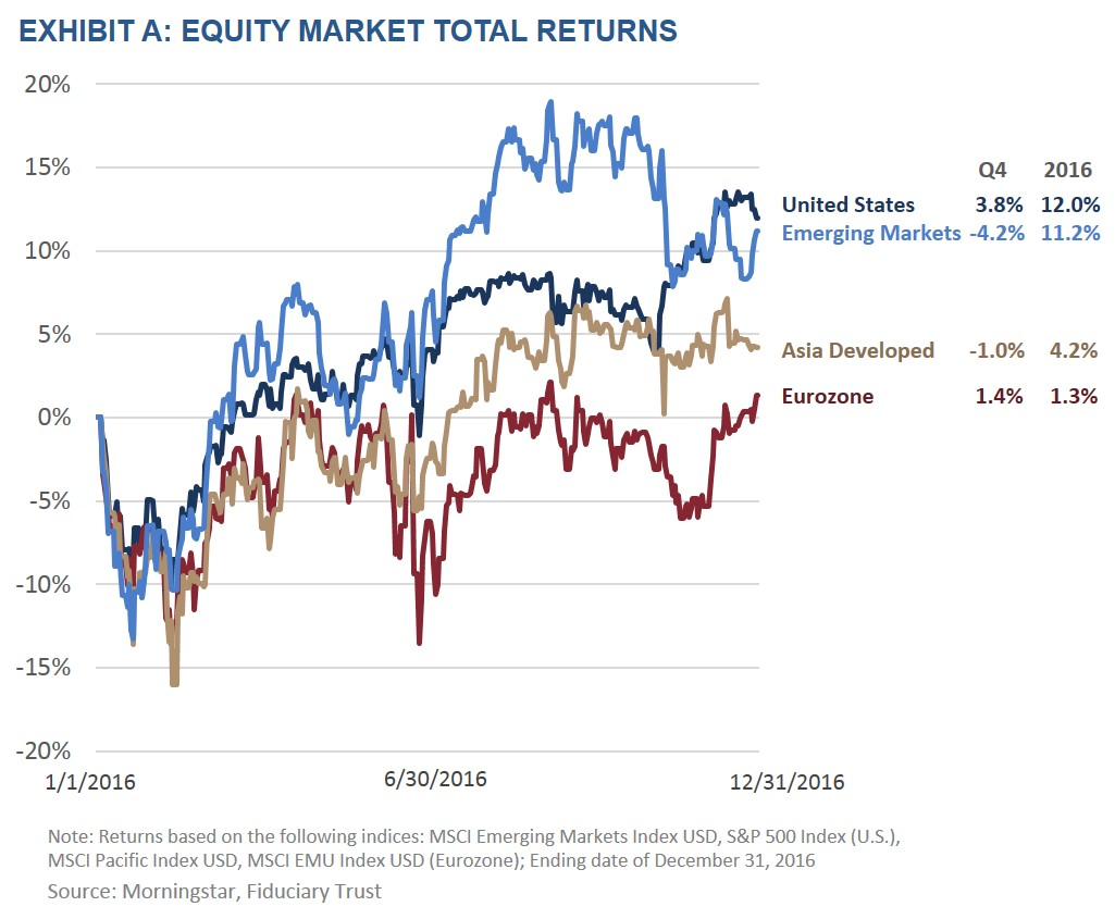Exhibit A: Equity Market Total Returns
