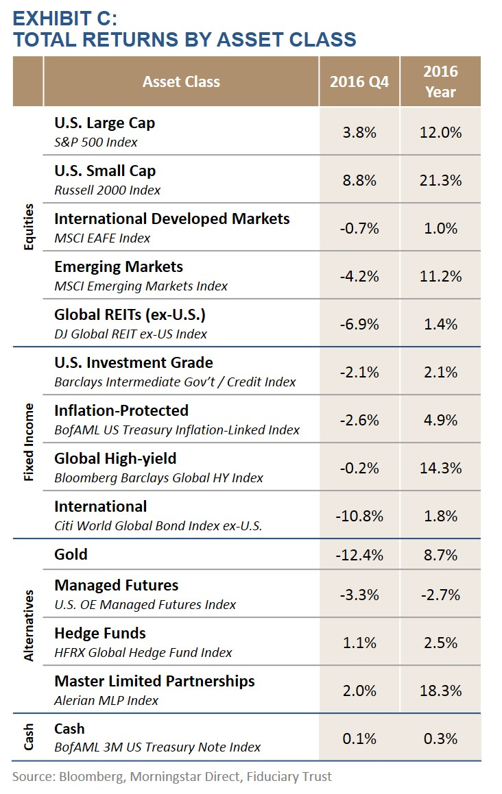 Exhibit C: Total Returns by Asset Class