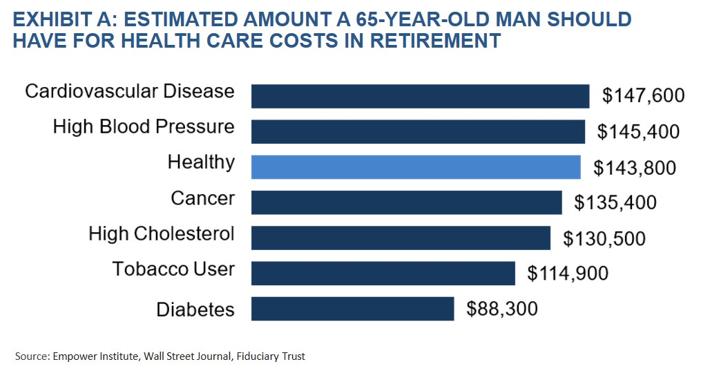 Exhibit A- Estimated Amount a 65 Year Old Man should have for Health Care Costs in Retirement