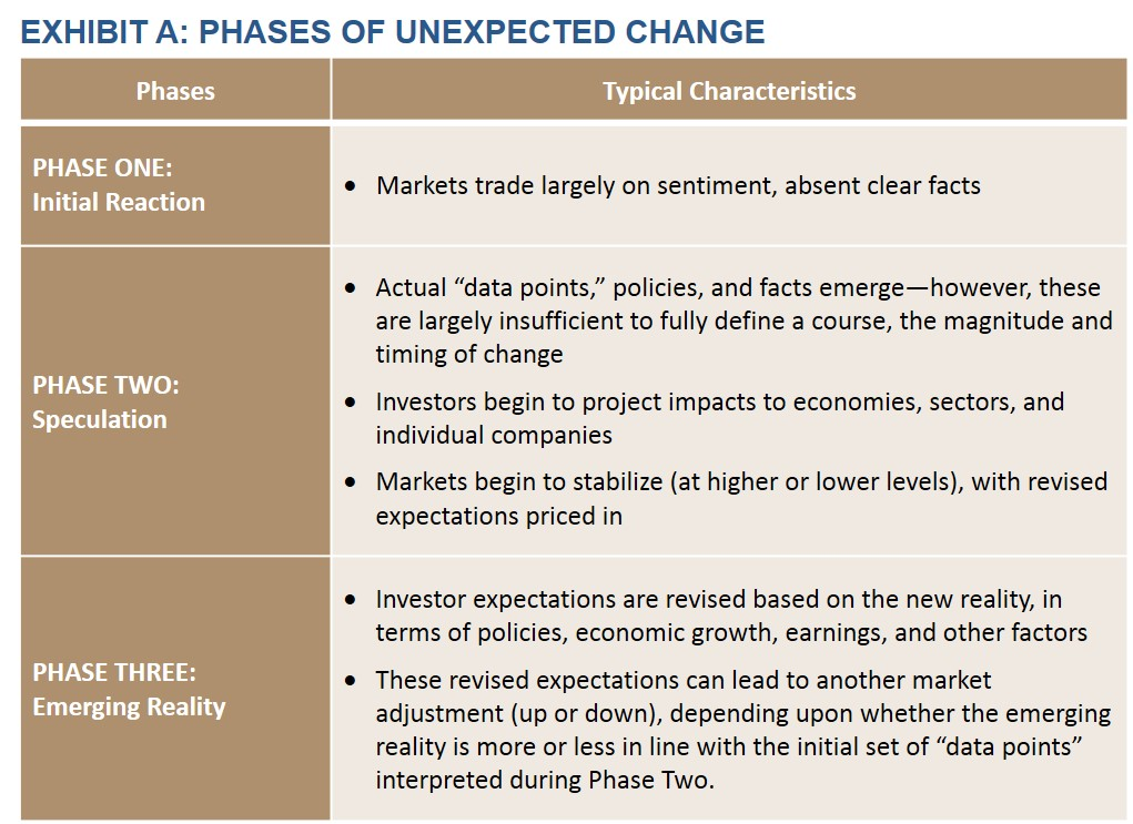 Exhibit A: Three Phases of Unexpected Change