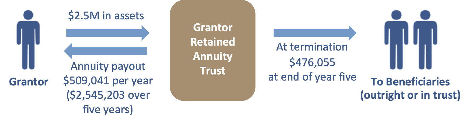 Grantor Retained Annuity Trust (July 2020)