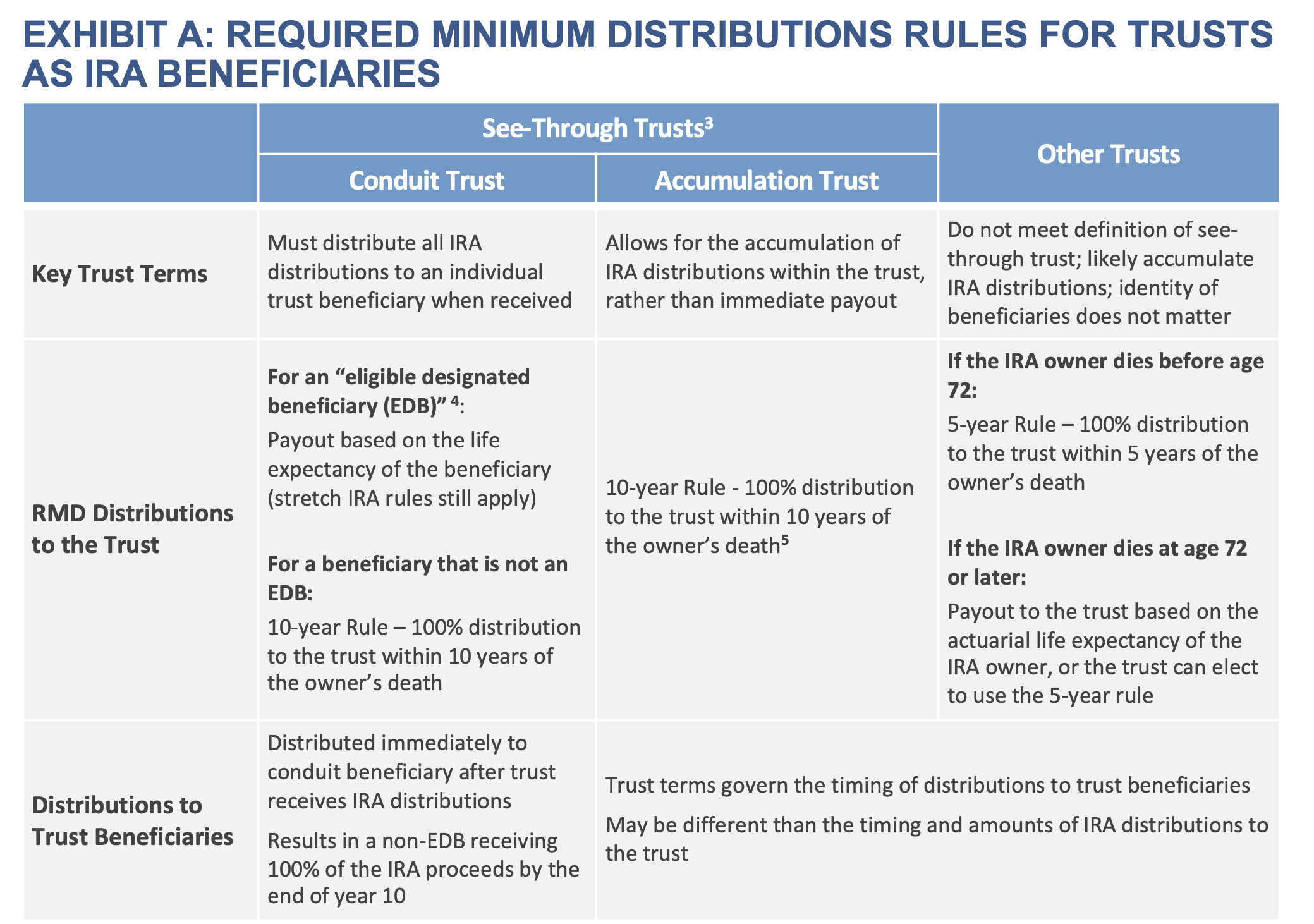 Exhibit A: Required Distribution Rules for Trusts as IRA Beneficiaries