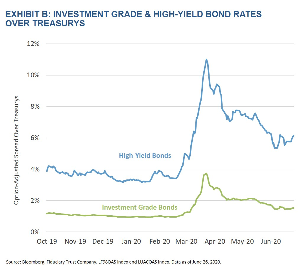 Exhibit B Investment Grade & High-Yield Bond Rates Over Treasurys