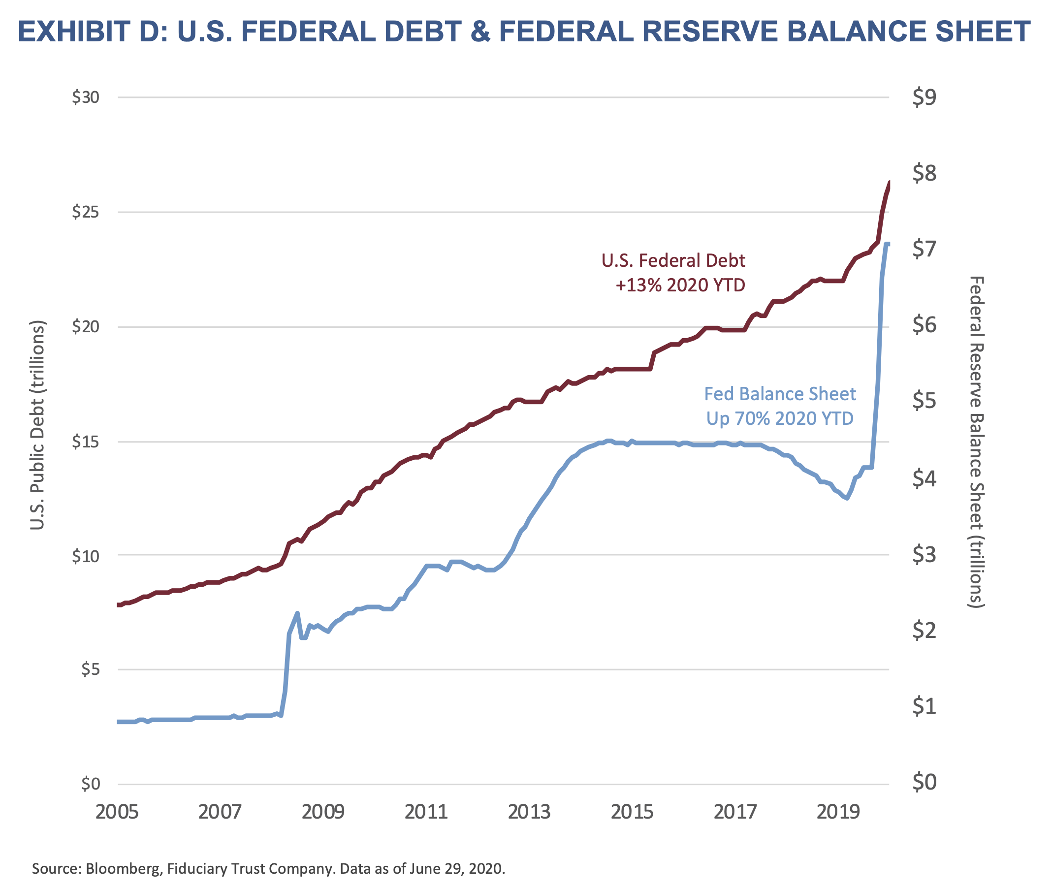 Exhibit D: U.S. Federal Reserve Debt and Federal Reserve Balance Sheet