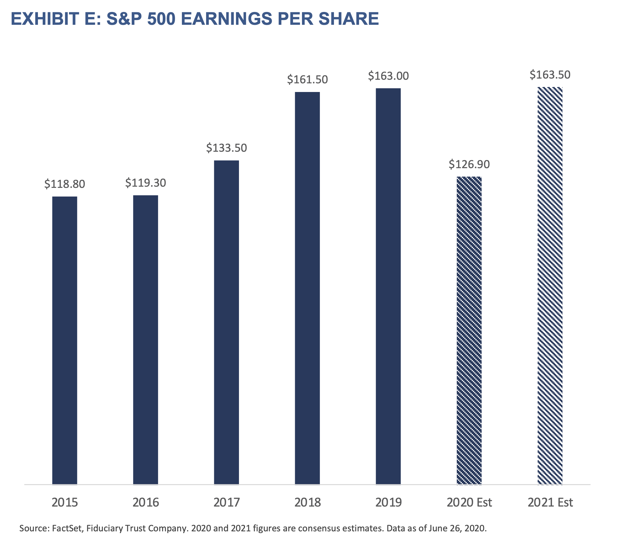 Exhibit E: S&P 500 Earnings Per Share
