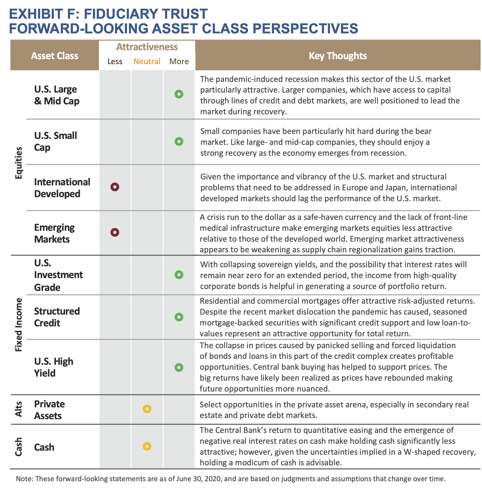 Exhibit F: Fiduciary Trust Forward-Looking Asset Class Perspectives