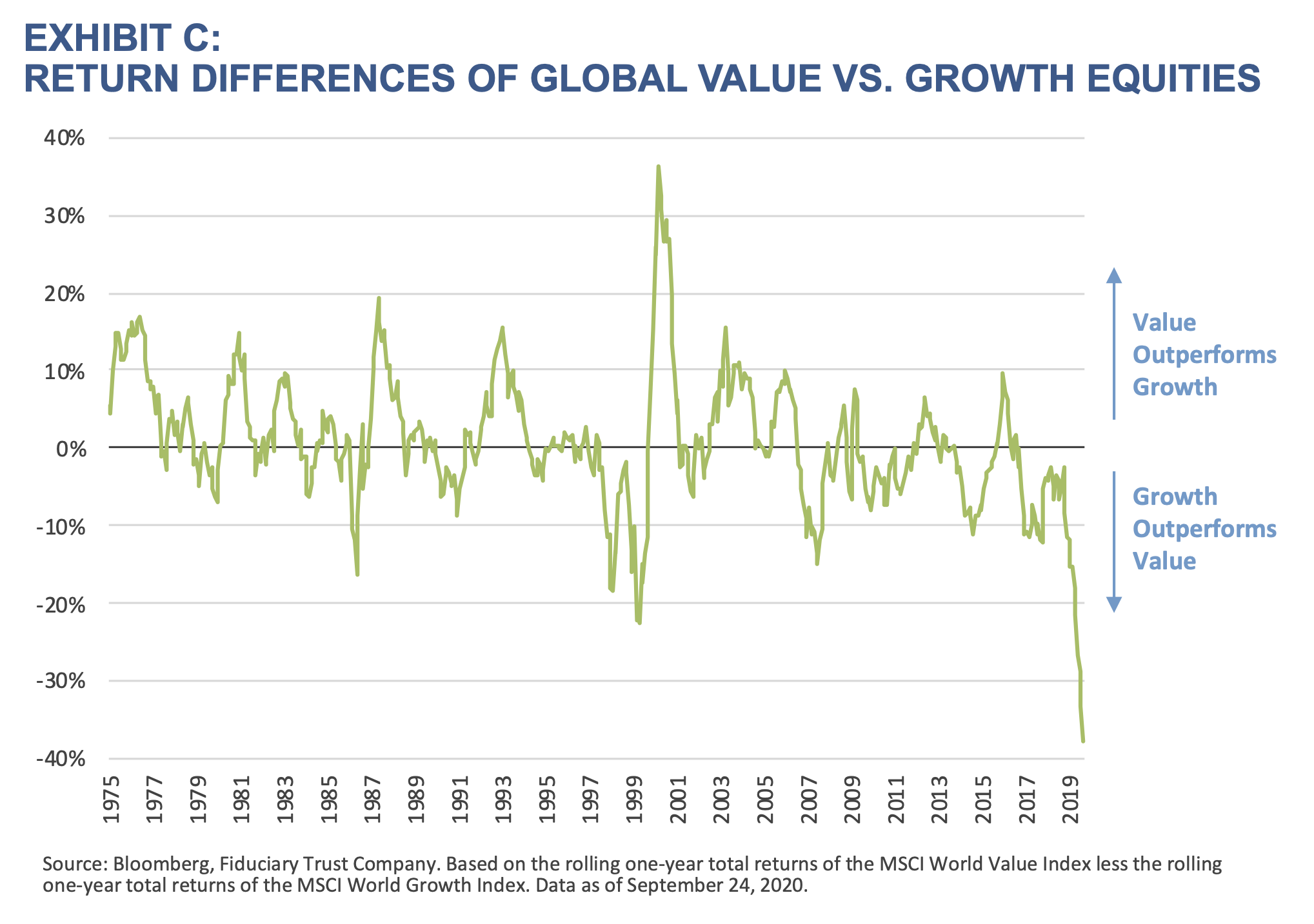 Exhibit C Return Differences of Global Value vs. Growth Equities