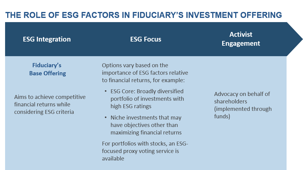 Role of ESG Factors in Fiduciary Trust Investment Approach