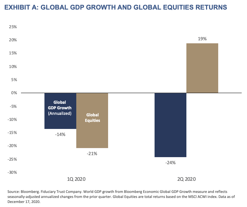 2021 Outlook - Exhibit A - Global GDP Growth and Global Equities Returns