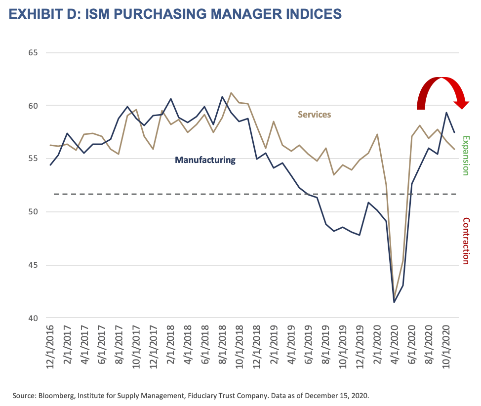 2021 Outlook - Exhibit D - ISM Purchasing Manager Indices