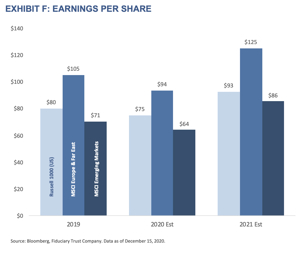 2021 Outlook - Exhibit F - Earnings per Share