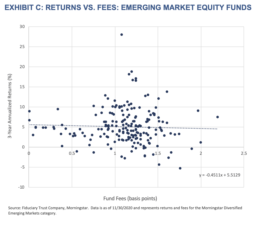 Active Managers-Exhibit C-Returns vs. Fees- Emerging Market Equity Funds