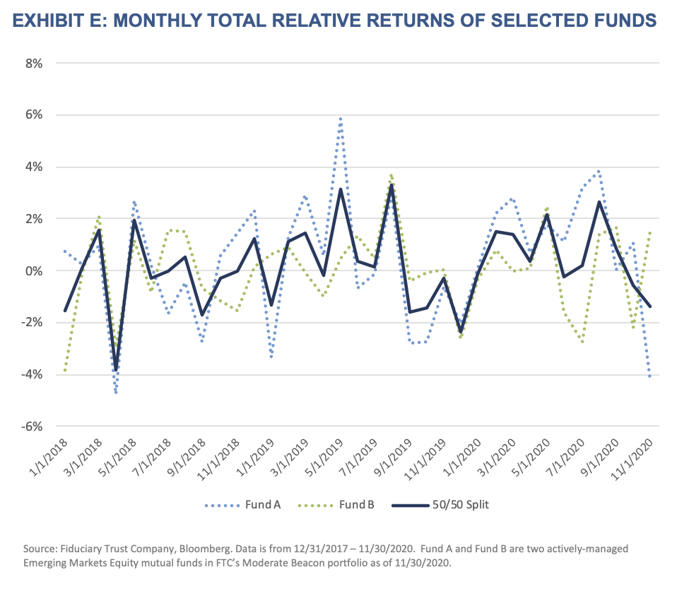 Active Managers-Exhibit E-Monthly Total Relative Returns of Selected Funds