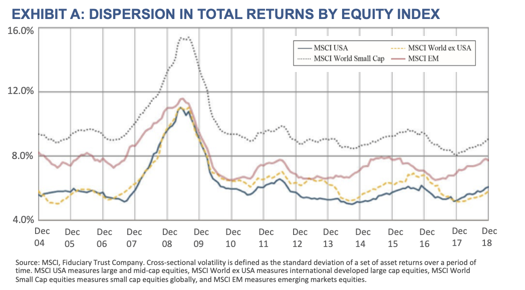 Exhibit A- Dispersion in Total Returns by Equity Index