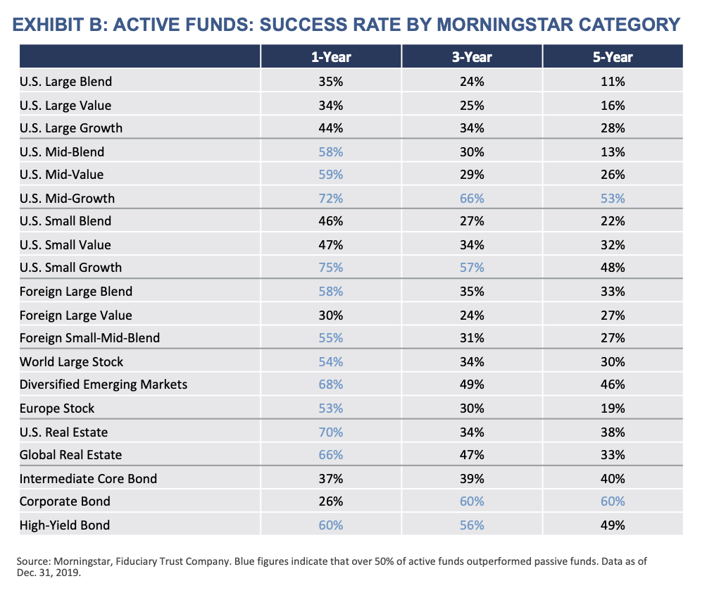 Exhibit-B-Active-Funds-Success-Rate-by-Morningstar-Category
