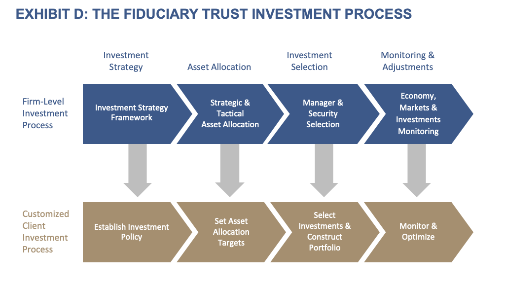 Investment Philosophy - Exhibit D- The Fiduciary Trust Investment Process