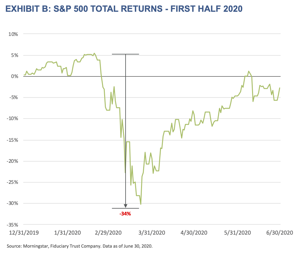 2021 Outlook - Exhibit B - S&P 500 Total Returns - First Half 2020