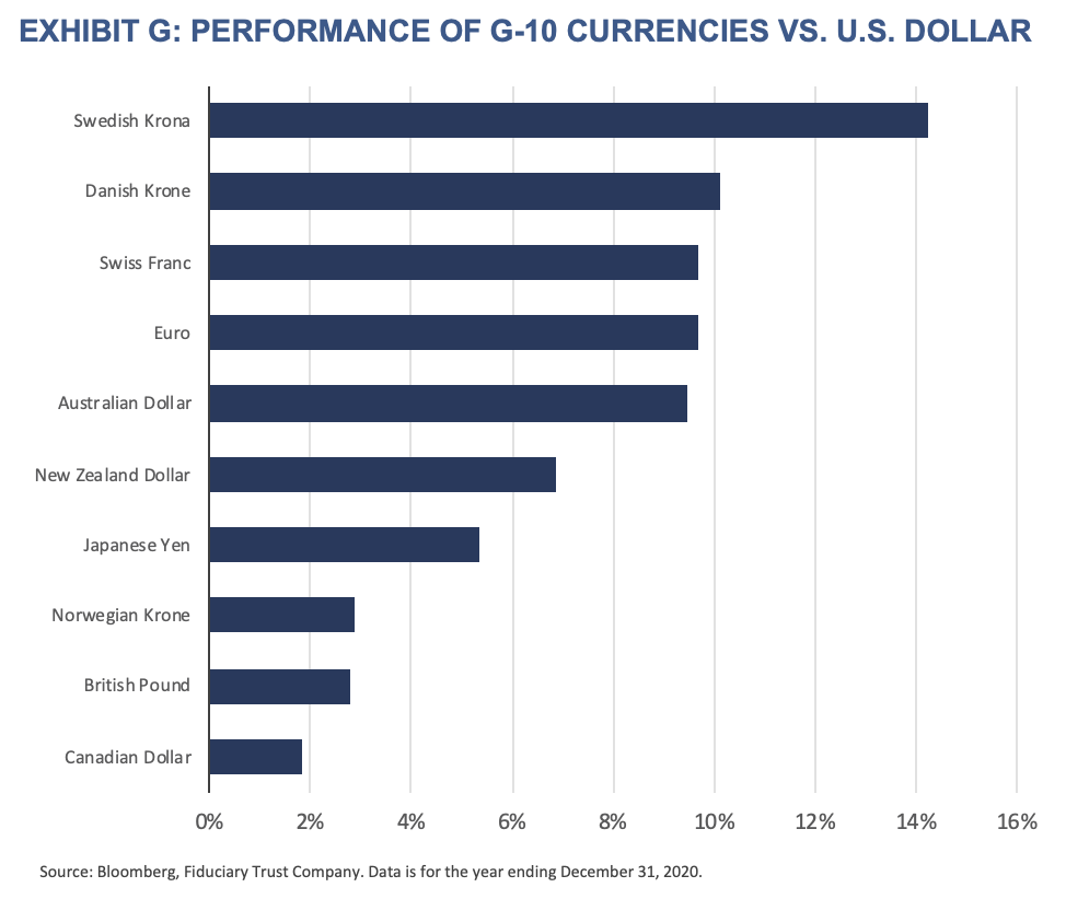 2021 Outlook - Exhibit G - Performance of G-10 Currencies vs US Dollar