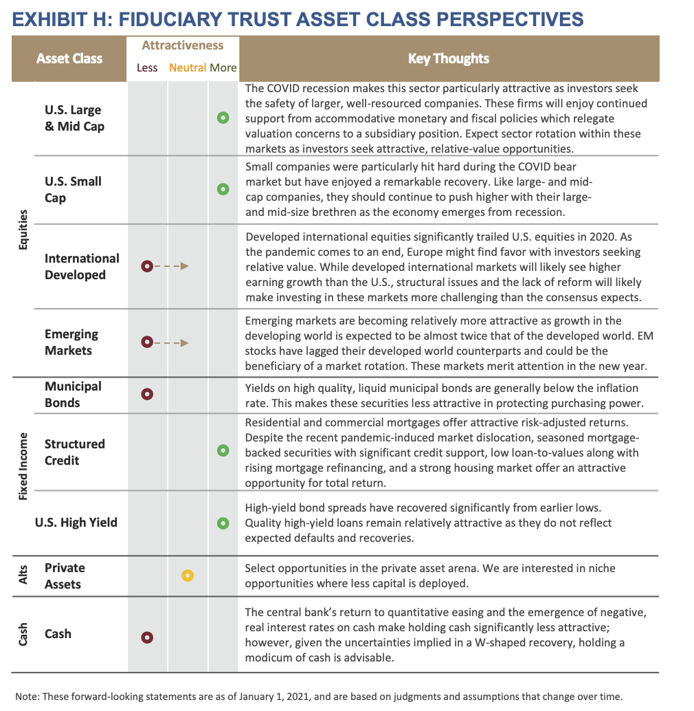2021 Outlook - Exhibit H - Fiduciary Trust Asset Class Perspectives