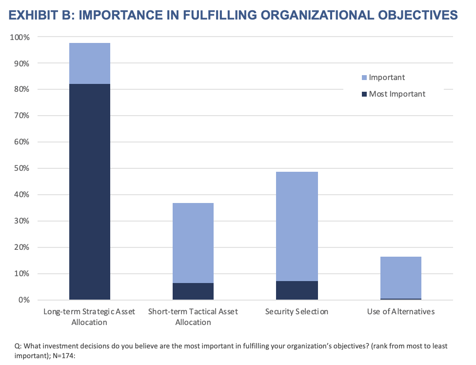 Exhibit B- Importance in Fulfilling Organizational Objectives
