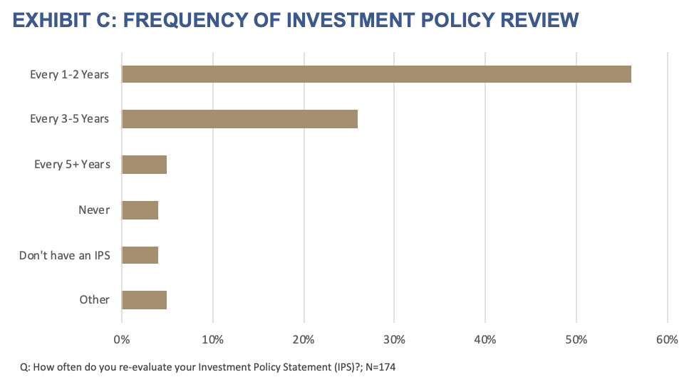 Exhibit C- Frequency of Investment Policy Review