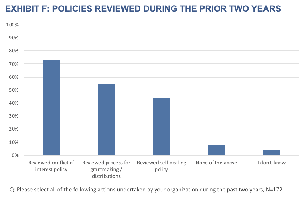 Exhibit F- Policies Reviewed During the Prior Two Years