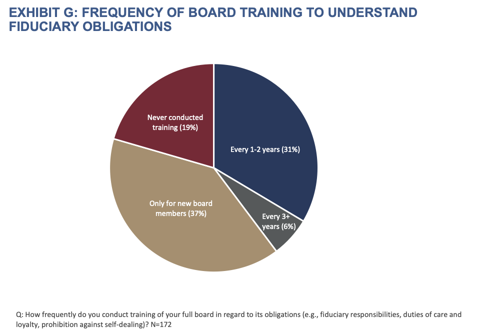 Exhibit G-Frequency of Board Training to Understand Fiduciary Obligations