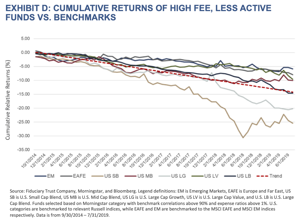 Active Managers-Exhibit D-Cumulative Returns of High Fee, Less Active Funds vs. Benchmarks