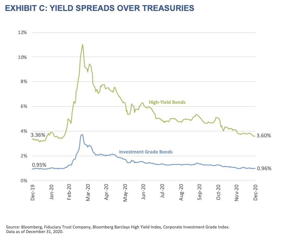 2021 Outlook - Exhibit C - Yield Spreads Over Treasuries